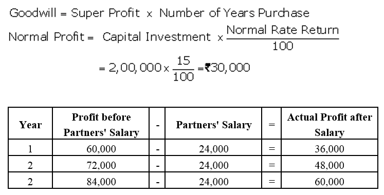 TS Grewal Accountancy Class 12 Solutions Chapter 2 Goodwill Nature and Valuation Q20