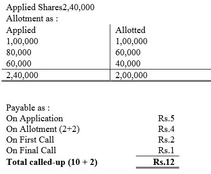 TS Grewal Accountancy Class 12 Solutions Chapter 8 Accounting for Share Capital Q90