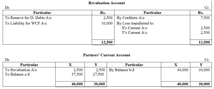 TS Grewal Accountancy Class 12 Solutions Chapter 4 Admission of a Partner Q71