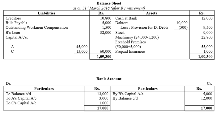 TS Grewal Accountancy Class 12 Solutions Chapter 5 Retirement Death of a Partner Q46.1