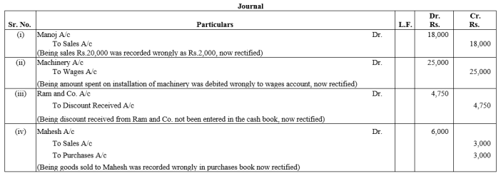 TS Grewal Accountancy Class 11 Solutions Chapter 13 Rectification of Errors Q16