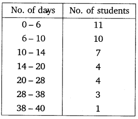 NCERT Solutions For Class 10 Maths Chapter 14 Statistics