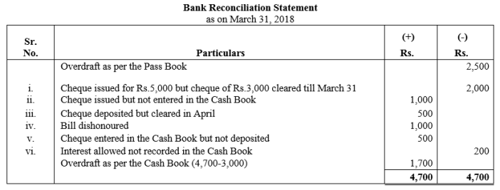 TS Grewal Accountancy Class 11 Solutions Chapter 9 Bank Reconciliation Statement Q22