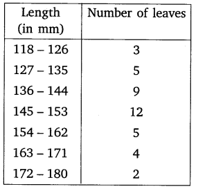Exercise 14.3 Class 10 Maths NCERT Solutions pdf download Q4