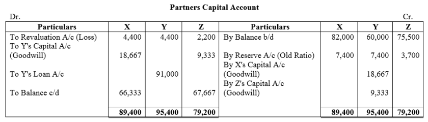 TS Grewal Accountancy Class 12 Solutions Chapter 5 Retirement Death of a Partner Q34.1