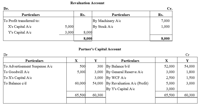 TS Grewal Accountancy Class 12 Solutions Chapter 3 Change in Profit Sharing Ratio Among the Existing Partners Q29