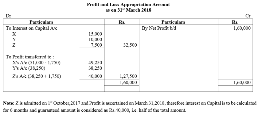 TS Grewal Accountancy Class 12 Solutions Chapter 1 Accounting for Partnership Firms - Fundamentals Q81