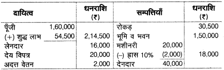 UP Board Solutions for Class 10 Commerce Chapter 2 32