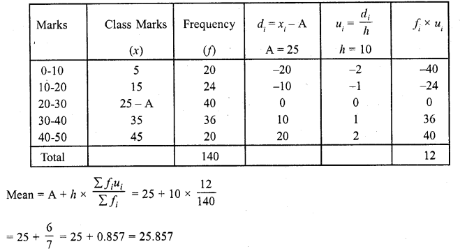 RD Sharma Class 10 Solutions Chapter 15 Statistics Ex 15.3 17c