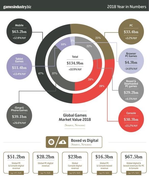Game Industry Revenue 2018 - GameIndustry biz