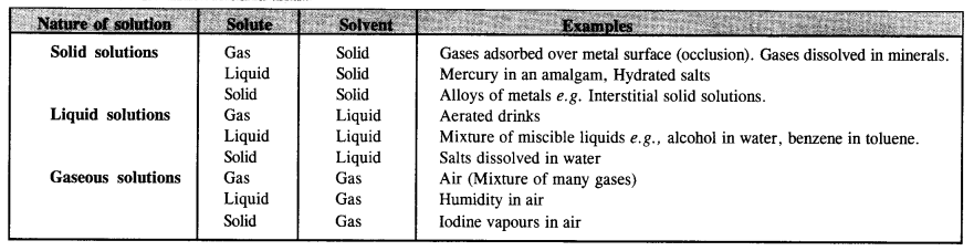 NCERT Solutions for Class 12 Chemistry Chapter 2 Solutions 19
