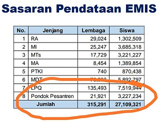 jumlah pondok pesantren di Indonesia