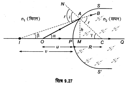 UP Board Solutions for Class 12 Physics Chapter 9 Ray Optics and Optical Instruments LAQ 7