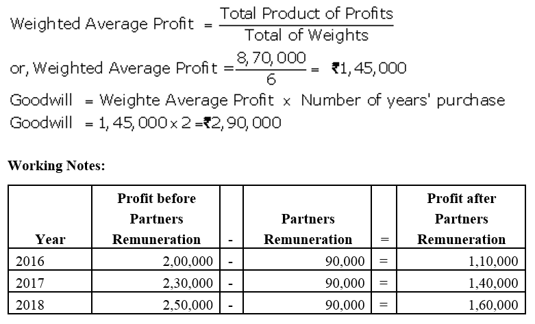 TS Grewal Accountancy Class 12 Solutions Chapter 2 Goodwill Nature and Valuation Q11