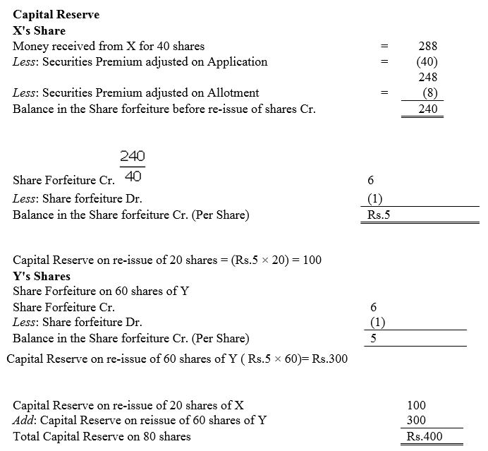 TS Grewal Accountancy Class 12 Solutions Chapter 8 Accounting for Share Capital Q91.8