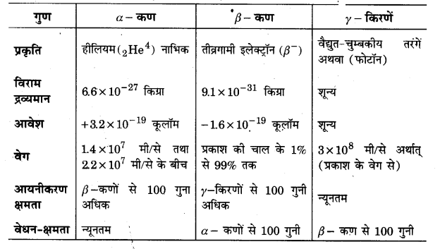 UP Board Solutions for Class 12 Physics Chapter 13 Nuclei l11