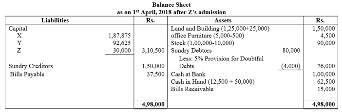 TS Grewal Accountancy Class 12 Solutions Chapter 4 Admission of a Partner Q77.1