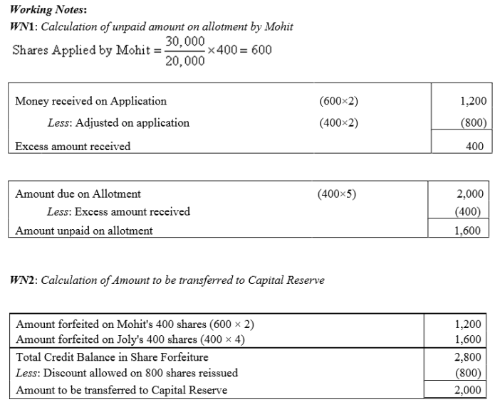 TS Grewal Accountancy Class 12 Solutions Chapter 8 Accounting for Share Capital Q83.5