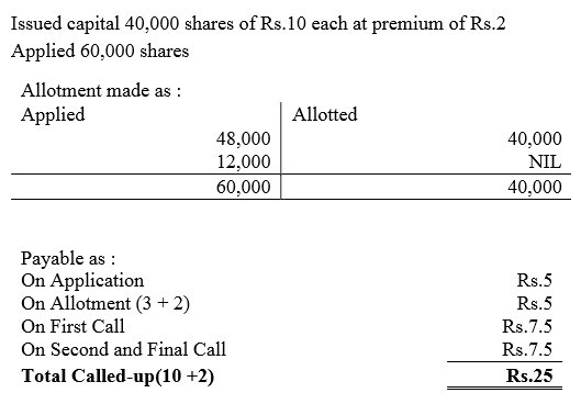 TS Grewal Accountancy Class 12 Solutions Chapter 8 Accounting for Share Capital Q85
