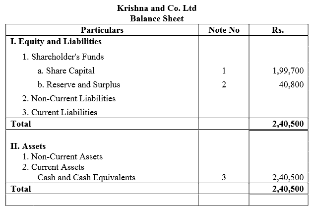 TS Grewal Accountancy Class 12 Solutions Chapter 8 Accounting for Share Capital Q70.4