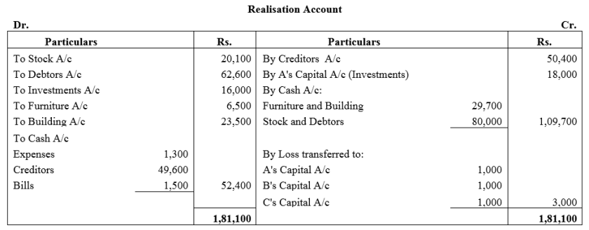 TS Grewal Accountancy Class 12 Solutions Chapter 6 Dissolution of Partnership Firm Q27