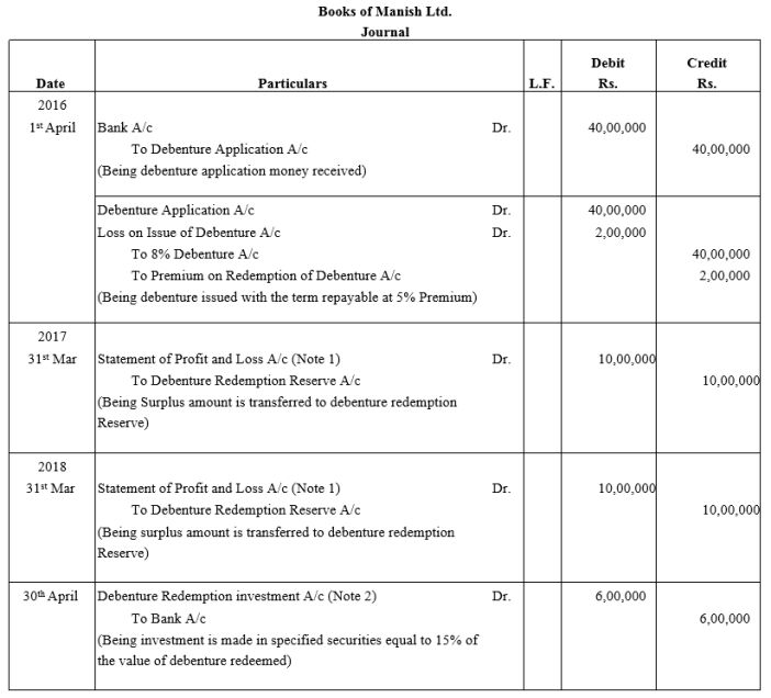 TS Grewal Accountancy Class 12 Solutions Chapter 10 Redemption of Debentures Q13
