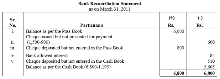 TS Grewal Accountancy Class 11 Solutions Chapter 9 Bank Reconciliation Statement Q13