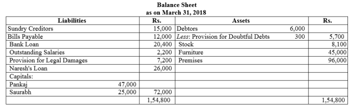 TS Grewal Accountancy Class 12 Solutions Chapter 5 Retirement Death of a Partner Q40.2