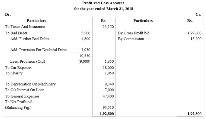 TS Grewal Accountancy Class 11 Solutions Chapter 14 Adjustments in Preparation of Financial Statements Q9.1