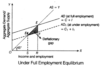 CBSE Sample Papers for Class 12 Economics Paper 8 4