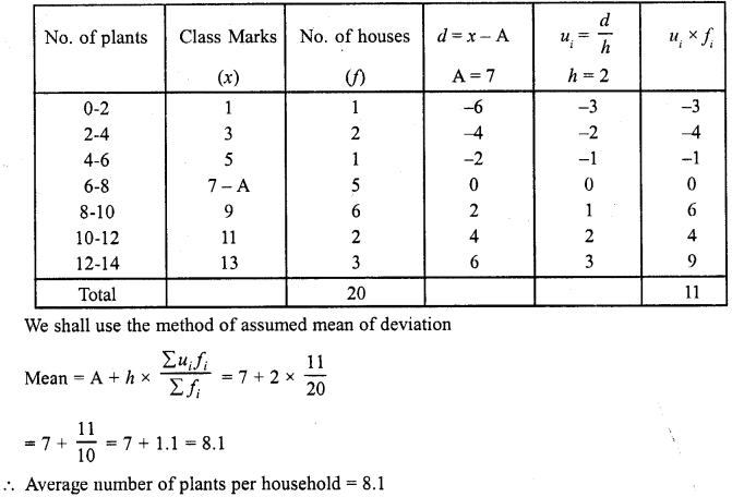 RD Sharma Class 10 Solutions Chapter 15 Statistics Ex 15.3 2a