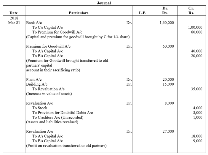 TS Grewal Accountancy Class 12 Solutions Chapter 4 Admission of a Partner Q62