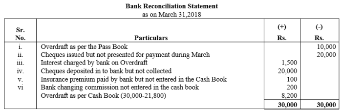 TS Grewal Accountancy Class 11 Solutions Chapter 9 Bank Reconciliation Statement Q31
