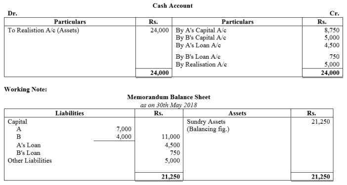 TS Grewal Accountancy Class 12 Solutions Chapter 6 Dissolution of Partnership Firm Q41.2