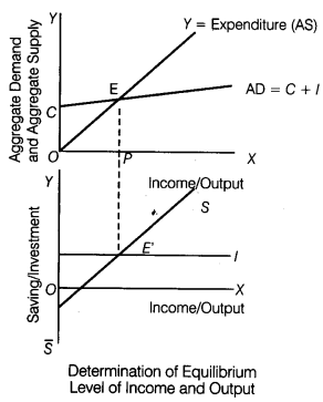 CBSE Sample Papers for Class 12 Economics Paper 8 5