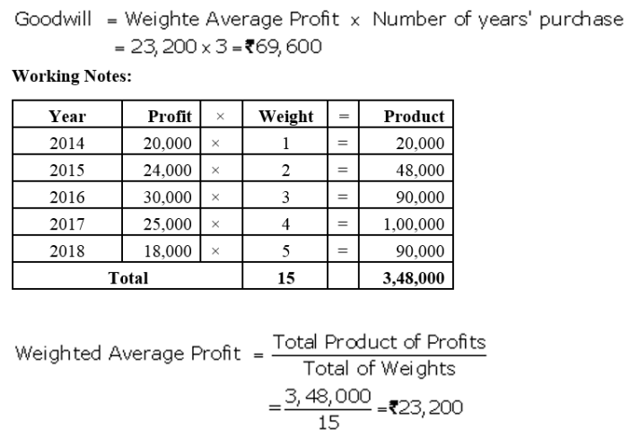 TS Grewal Accountancy Class 12 Solutions Chapter 2 Goodwill Nature and Valuation Q10