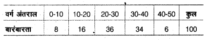 UP Board Class 10 Maths Model Papers Paper 3 Q3.1