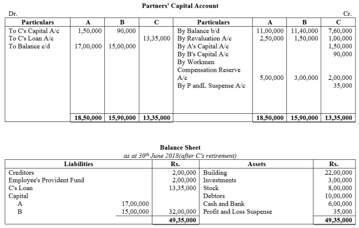 TS Grewal Accountancy Class 12 Solutions Chapter 5 Retirement Death of a Partner Q56.1
