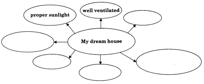 NCERT Solutions for Class 9 English Literature Chapter 13 Villa for Sale Q.1.1