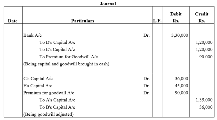 TS Grewal Accountancy Class 12 Solutions Chapter 4 Admission of a Partner Q37