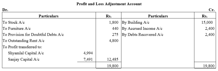 TS Grewal Accountancy Class 12 Solutions Chapter 4 Admission of a Partner Q65