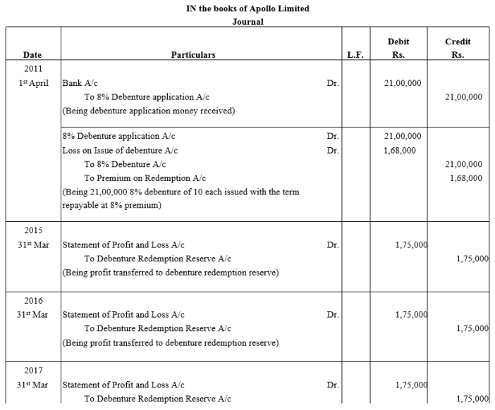 TS Grewal Accountancy Class 12 Solutions Chapter 10 Redemption of Debentures Q15