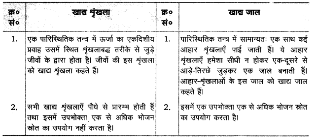 UP Board Solutions for Class 12 Biology Chapter 14 Ecosystem Q.7.1