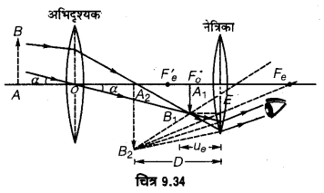 UP Board Solutions for Class 12 Physics Chapter 9 Ray Optics and Optical Instruments LAQ 13