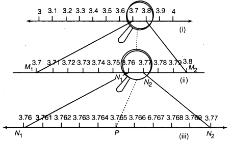 NCERT Solutions for Class 9 Maths Chapter 1 Number Systems 17