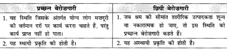 CBSE Sample Papers for Class 10 Social Science in Hindi Medium Paper 1 S18
