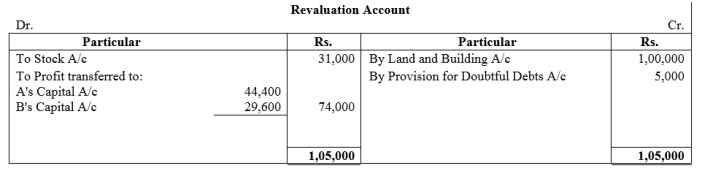 TS Grewal Accountancy Class 12 Solutions Chapter 4 Admission of a Partner Q91