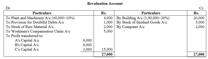TS Grewal Accountancy Class 12 Solutions Chapter 5 Retirement Death of a Partner Q28