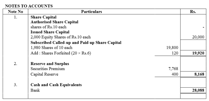 TS Grewal Accountancy Class 12 Solutions Chapter 8 Accounting for Share Capital Q91.5