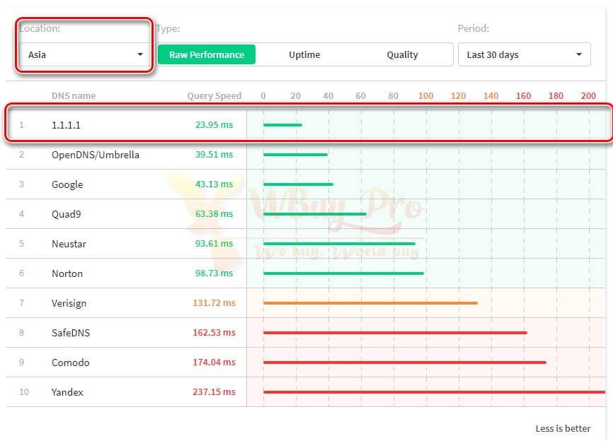 Tăng tốc Internetr: Bảng so sánh tốc độ với các nhà cung cấp DNS miễn phí khác tại Asia